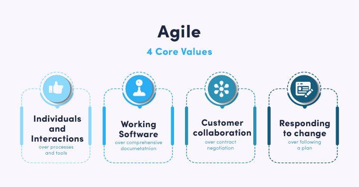 methodology-four-core-values